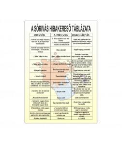 A sörivás hibakereső táblázata